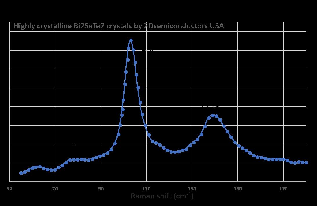 bi2sete2-raman-spectrum-ii.png