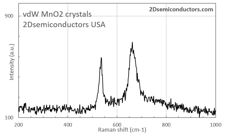 mno2-raman-spectrum.png